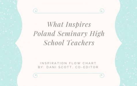 Inspiration Flow Chart – What Inspired PSHS Teachers